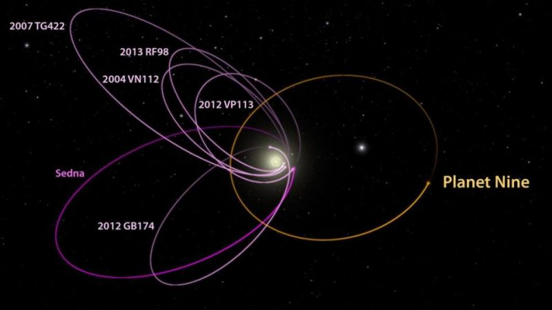 Diagram of orbits, magenta lined up to the left, orange around the sun.