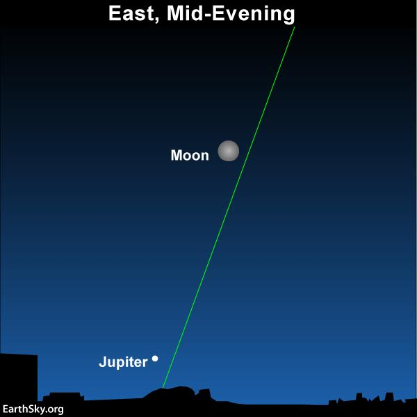 Chart of moon and Jupiter