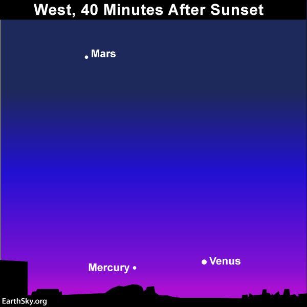 Chart of Mercury, Venus, Mars