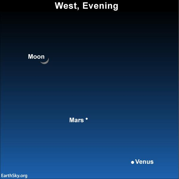Chart of moon, Mars, and Venus