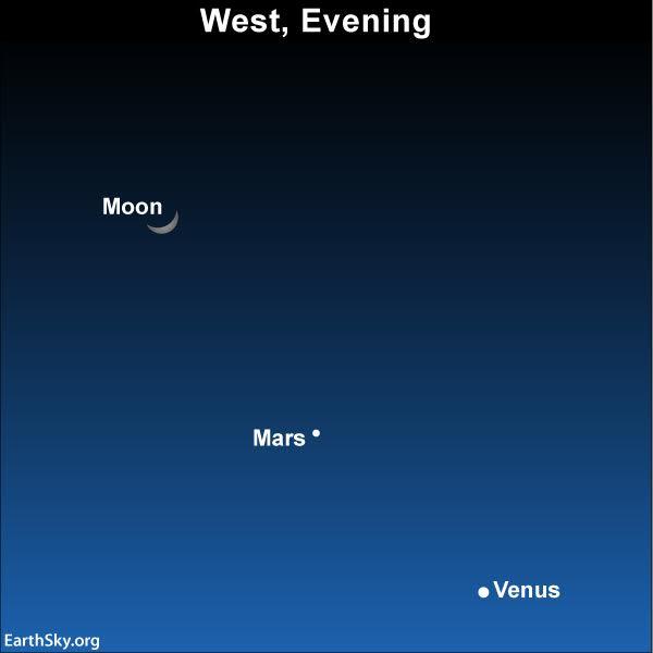 Chart of moon, Mars, and Venus