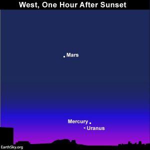 Chart of Mercury and Uranus