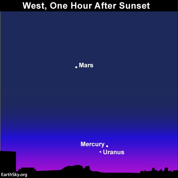 Chart of Mercury, Mars, and Uranus