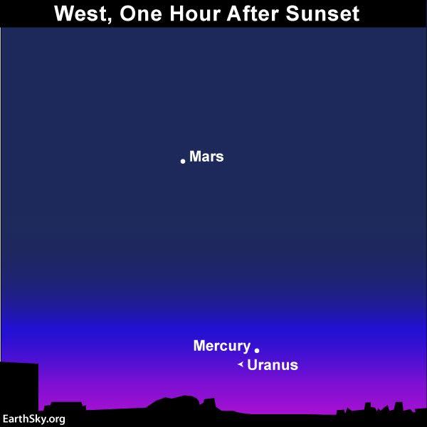 Chart of Mercury, Mars, and Uranus