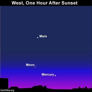 Chart of moon, Mercury, Mars
