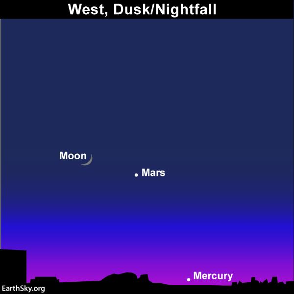 Chart of moon, Mars, and Mercury