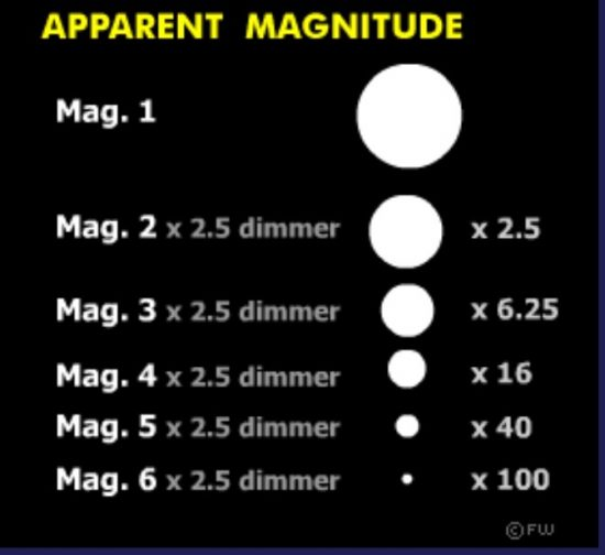 What is stellar magnitude? | Astronomy Essentials | EarthSky