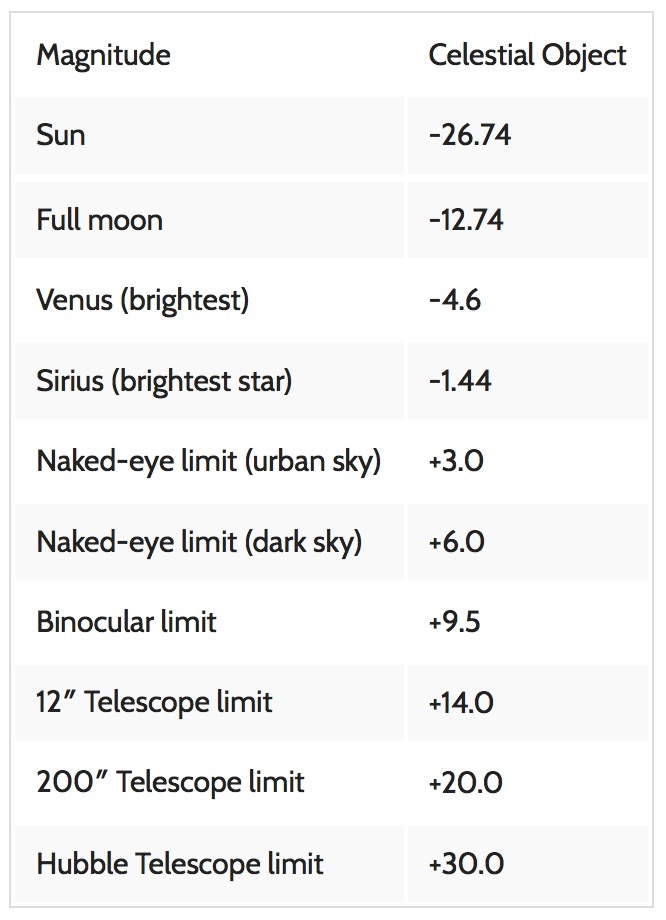 what factors affect the apparent brightness of a star