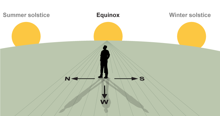 Diagram: observing three sunsets, summer solstice north, equinox, winter solstice south.