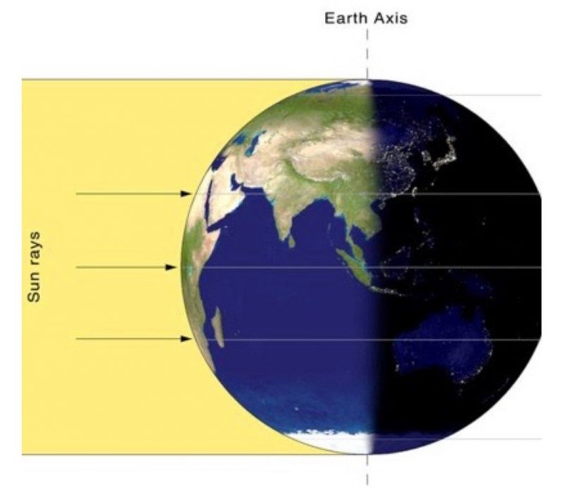 Earth, with axis vertical and sun's rays hitting day side perpendicularly.