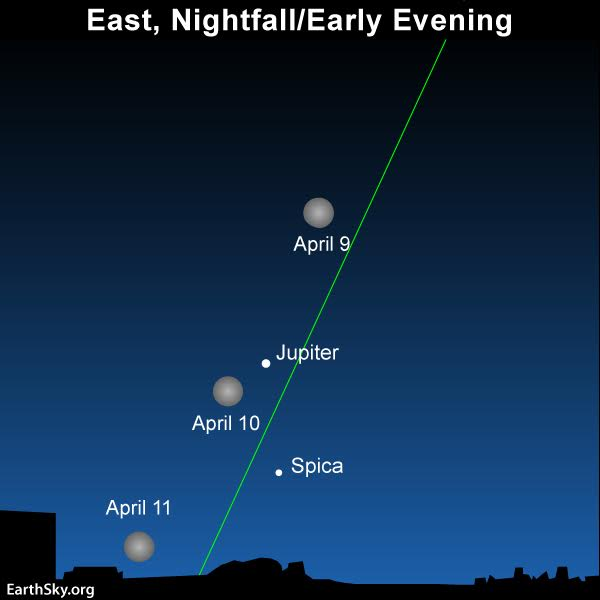 April guide to the bright planets 2017-april9-10-11-moon-jupiter-spica