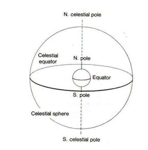 Imaginary sphere around Earth with celestial poles marked above Earth's poles.