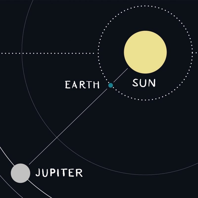 Big diagram with partial orbits of Jupiter and Earth lined up with the sun.