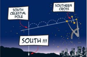 Diagram of line from Crux to south celestial pole and south on horizon.