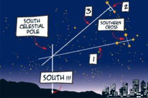 Complicated diagram with lines between stars pointing to south celestial pole and south on horizon.