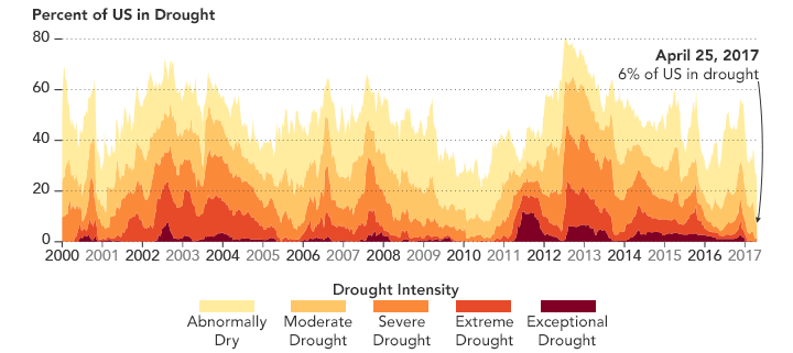 Drought Is Gone From Much Of US Earth EarthSky - Us dought map 2002