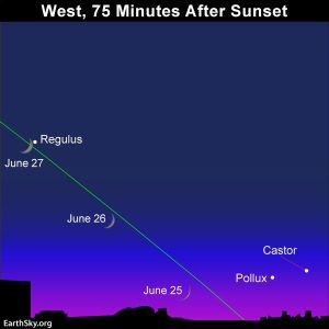 chart of young moon, castor and pollux