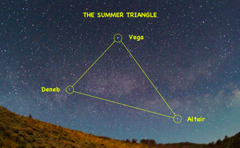 Starry sky photo with stars Vega, Deneb, Altair labeled and lines drawn between them.