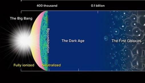 Peering Toward The Cosmic Dark Ages Space Earthsky