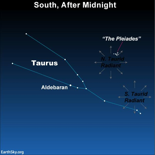 Star chart showing constellation Taurus with two sets of radial arrows, one near the Pleiades.