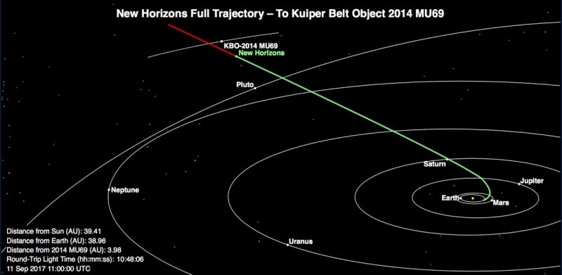 Pluto craft wakes from hibernation