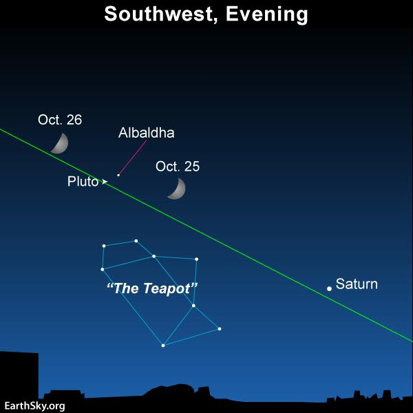 tonight – october 25, 2017 – and tomorrow night, the rather wide waxing  crescent moon shines fairly close on the sky's dome to the dwarf planet  pluto