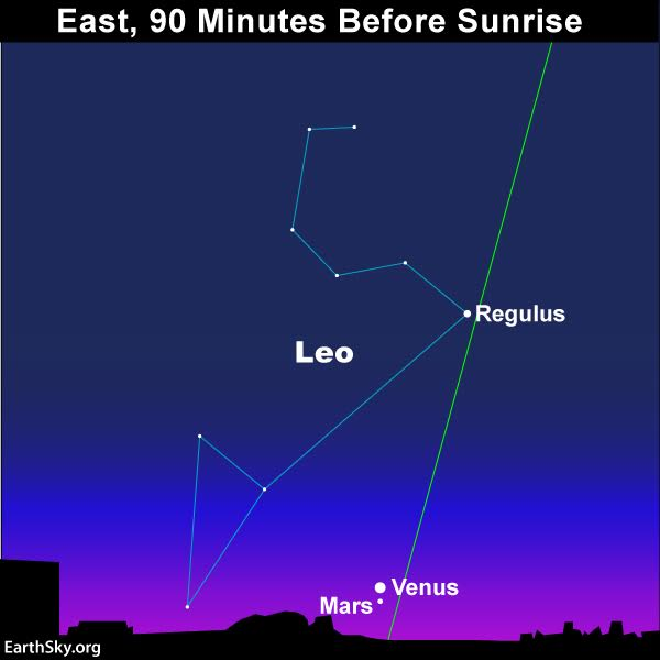 astronomy planet study guide venus jupiter Jupiter is the largest planet in the solar system and contains two‐thirds of the  mass  the interior of jupiter is not as well known as astronomers would like,.