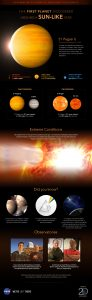 Infographic showing many aspects of 51 Pegasi b.