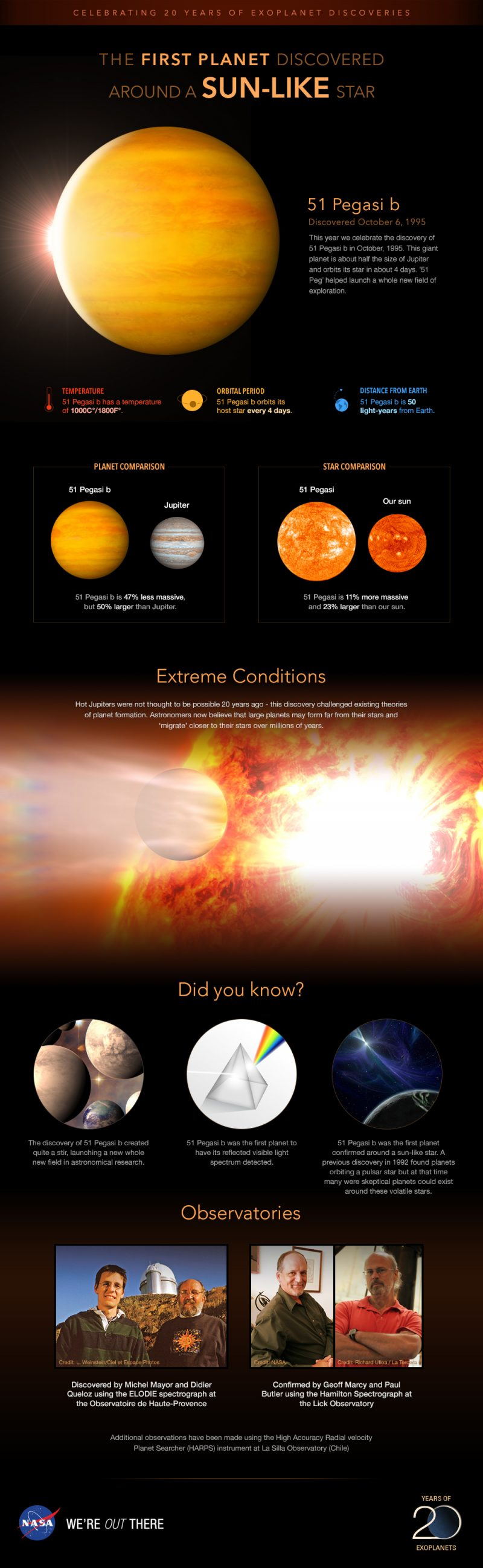 Infographic showing facts about 51 Pegasi b including its size relative to Jupiter and its sun's size.