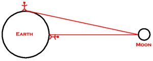Diagram showing why a moon is closer to an observer when overhead