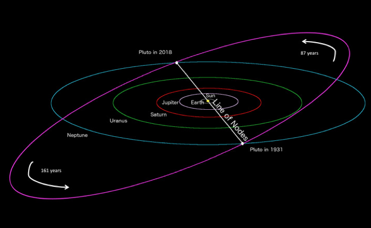 Pluto Preparing For The Perfect Alignment Human World Earthsky