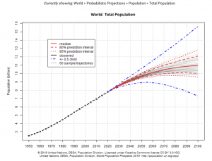 A graph showing various estimates increasing world population.