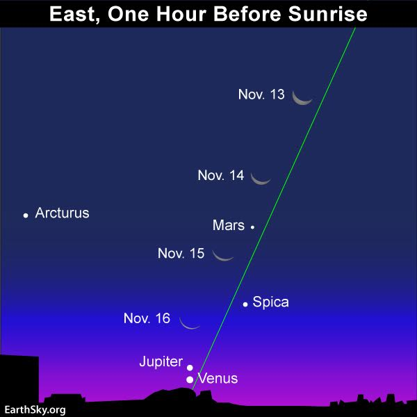 Venus-Jupiter conjunction Monday a.m.