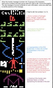 Arecibo radio message from 1974, annotated.