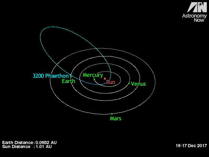 Solar system with Phaethon's long orbit from beyond Mars, close to Earth and sun.