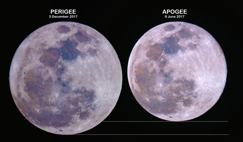 Two full moons side by side, one labeled perigee and distinctly larger, the other labeled apogee.