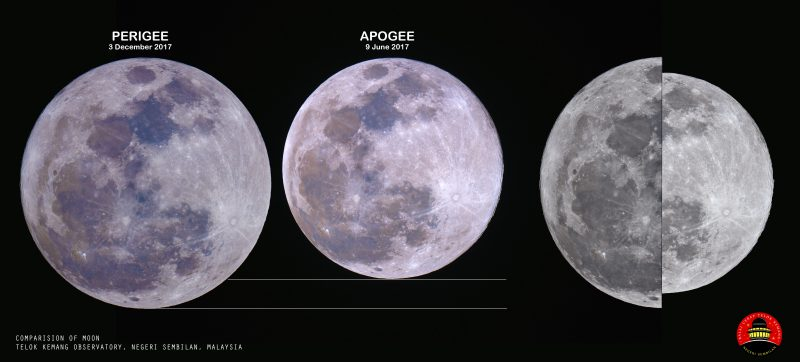 Three images: large full moon, smaller full moon, split moon with one side large and the other small.