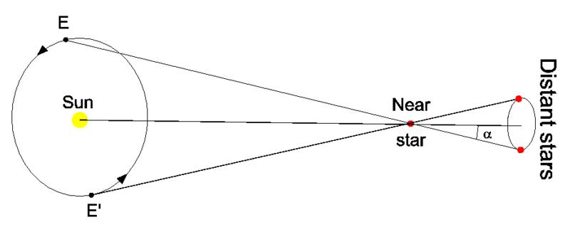 De baan van de aarde links met gekruiste lijnen die leiden naar de waargenomen positie van de ster rechts.'s orbit on left with crossed lines leading to observed position of star on right.