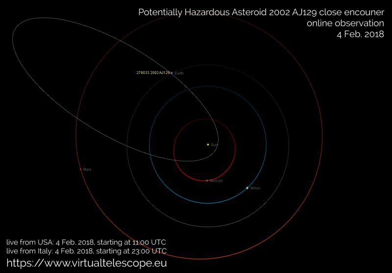 Asteroid to buzz by Super Bowl Sunday Asteroid-2002-AK129-Virtual-Telescope-e1517571376385