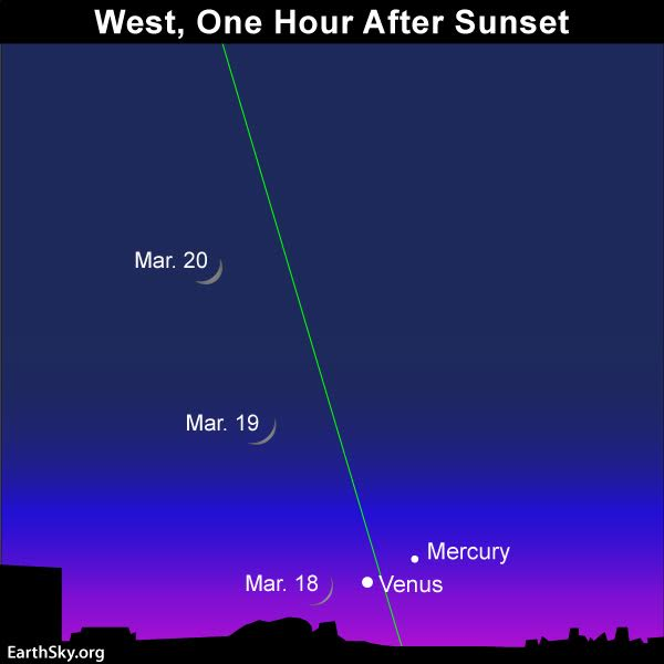 March equinox: All you need to know 2018-march-18-19-20-venus-and-mercury
