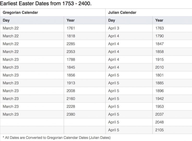 Table with columns for earliest dates of Easter in Gregorian and Julian calendars.