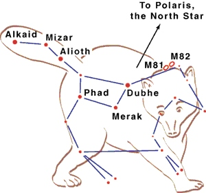 Ursa Major constellation with stars marked.