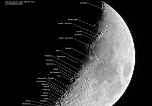 Labeled lines pointing to features on almost straight edge between dark and light sides of moon.