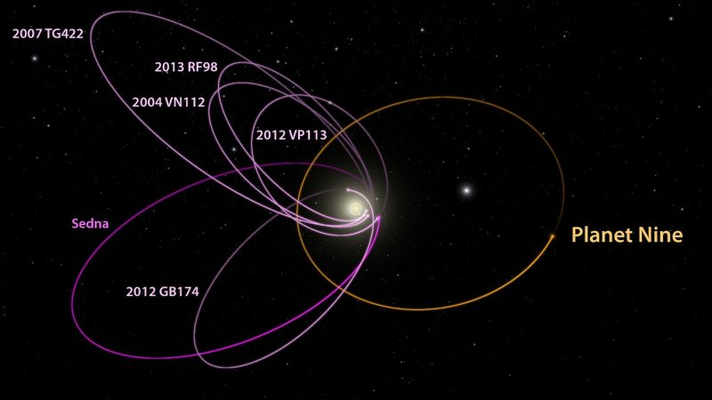 Multiple small body orbits, all grouped on one side of the sun, with a single orbit depicting a 9th planet pulling on them.