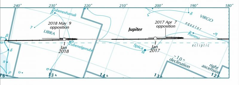 Diagram of zodiac with Jupiter's path across it.