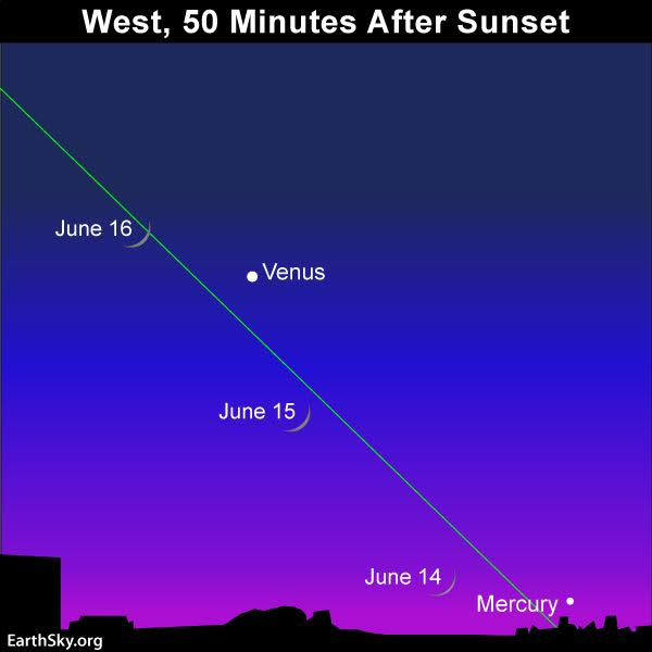 from the americas the young moon will return to the west after sunset on june 14 the bright starlike object in this part of the sky is the planet venus