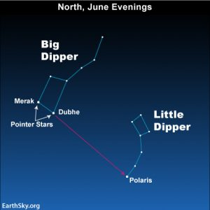 Big Dipper Keeping Watch Over Wingra >> Big And Little Dippers On June Evenings Tonight Earthsky