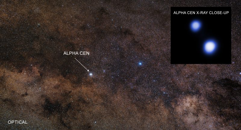 Thick starfield with Alpha Centauri labeled, and an inset with two fuzzy bright spots.