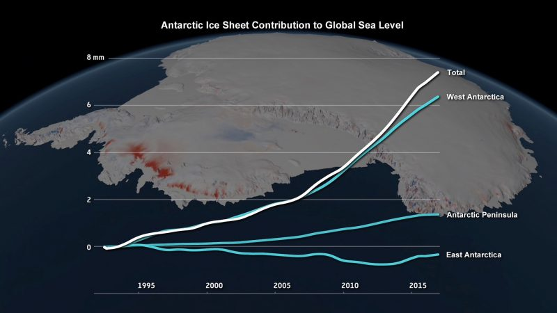Ramp-Up in Antarctic Ice Loss Speeds Sea Level Rise
