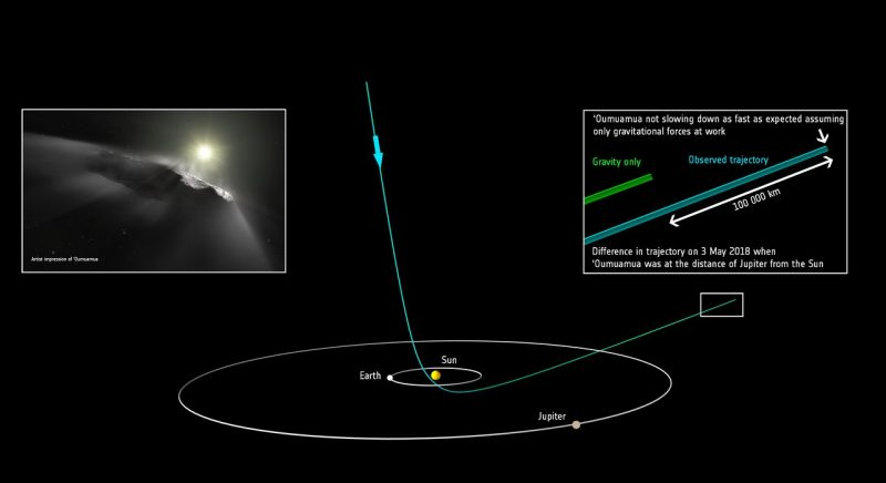 Diagram showing hyperbolic path of 'Oumuamua entering and leaving solar system.